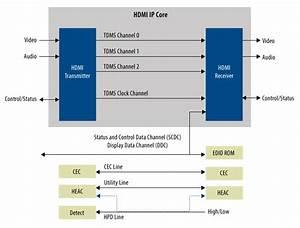 Intel Fpga Hdmi Ip Core