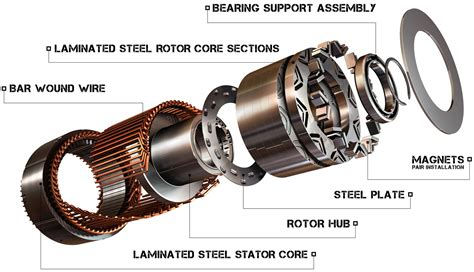 Strongest Electric Motor by 15 Electric Motors Motor Drive Blogs