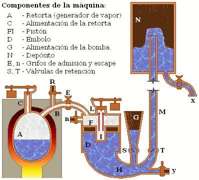 Utilidad Del Barco De Vapor by Utilizaci 243 N Del Vapor En Las M 225 Quinas Socialhizo