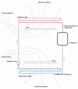 Mechanism And Principle Of Air Conditioning