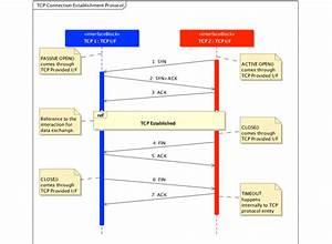 Tcp Protocol Connection Establishment Sequence Diagram