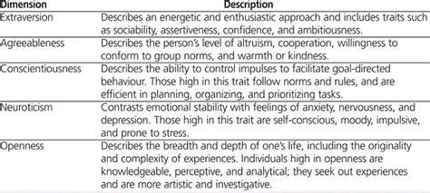 Personality Traits Of Hospital Pharmacists