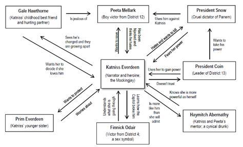 hunger games plot diagram president snow elsavadorla