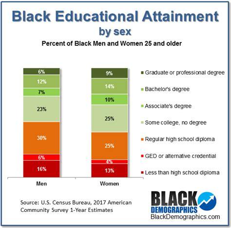 educational attainment blackdemographicscom
