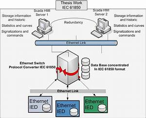 Architecture Proposed Using Iec 61850 And Ethernet Ieds