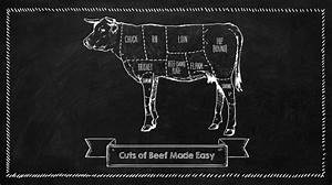 Know Your Cuts  The Ultimate Guide To Beef