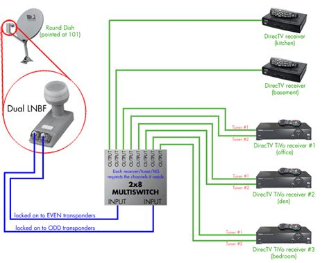 Direct Tv To Hdmi Wiring Diagram by Want To Add 1 Or 2 Dvr S Satelliteguys Us