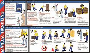 Manual Handling  Learn And Practice  U2013 Dr Iman Firmansyah