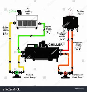 Chiller Diagram Cycle Stock Vector 416186839