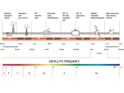space in images 2013 11 satellite frequency bands