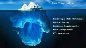 Microsoft Spreadsheet Business Analytics Project Is Like An Iceberg Insight Extractor