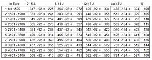 Unterhalt Kind Berechnen 2015 : d sseldorfer tabelle 2013 familienrecht ~ Themetempest.com Abrechnung