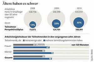 Jobs über 55 : arbeitsmarkt ber 50 und lange ohne job jetzt wird es ~ Jslefanu.com Haus und Dekorationen