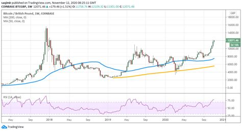 Parabolic bitcoin price structure in danger: A history of volatility for the Bitcoin price - ATFX News