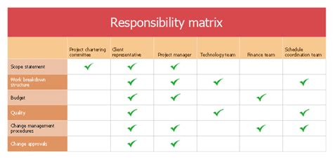 responsibility matrix template involvement matrix distribution of responsibilities the plan responsibility