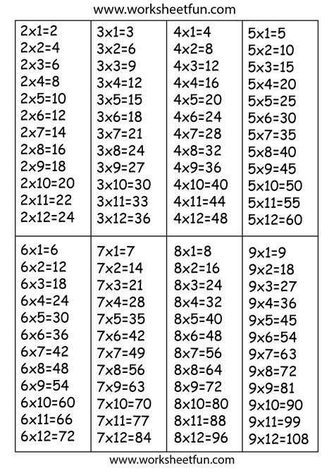 Times Table Chart  2, 3, 4, 5, 6, 7, 8 & 9 Free