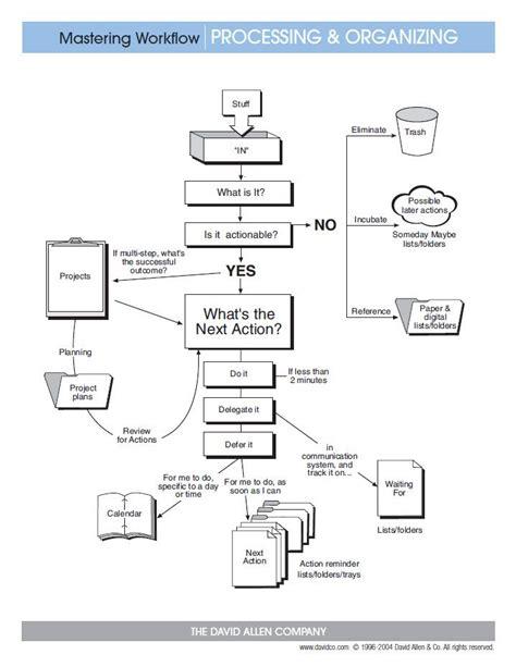 mastering workflow processing organizing gtd