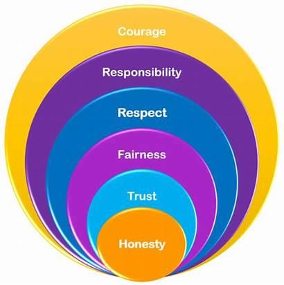 Honesty Essay Academic Integrity Values Trust Respect