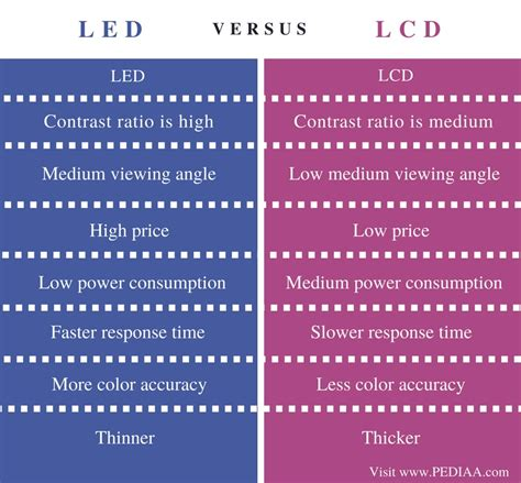 Difference Between Lcd Led Pediaa