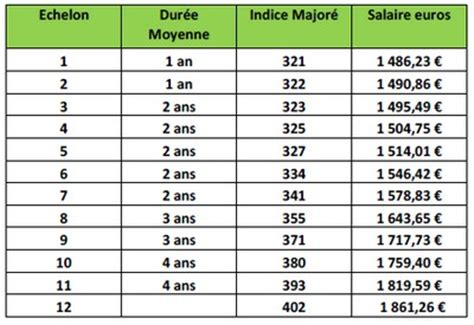 les grilles de salaire 2015 des agents de la cat 233 gorie c dans la fonction publique territoriale