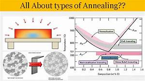 Types Of Annealing  09