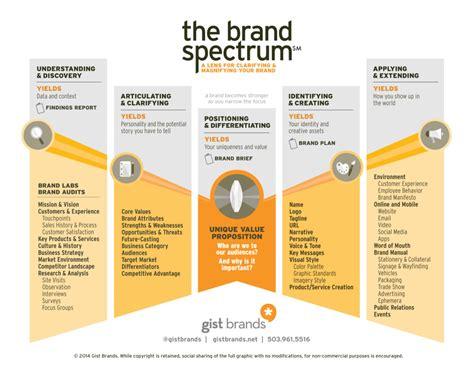 Basics of Branding - Gist Brands