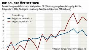 Umzugsauto Mieten Berlin : szeneviertel die immobilienblase ist nicht mehr ~ Watch28wear.com Haus und Dekorationen