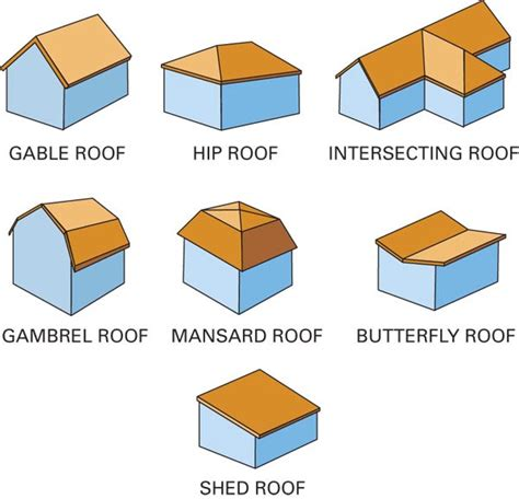 Shed Roof Types by Revitcity Shed Roof In Revit