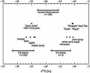 The Potential For A Carbon Stable Isotope Biomarker Of