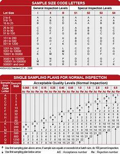 Acceptable Quality Limit Sampling Table Aql Standard