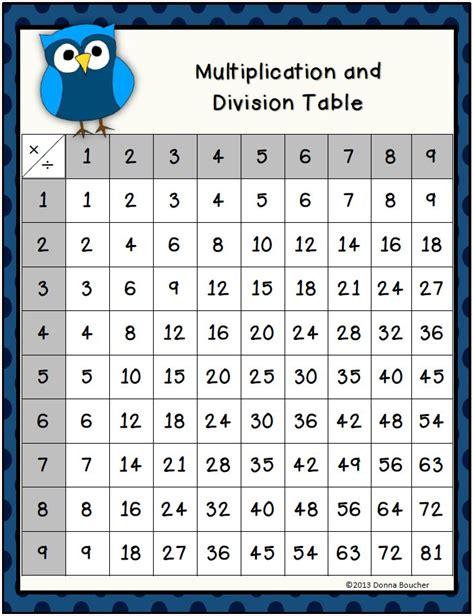 multiplication fact math coach s corner