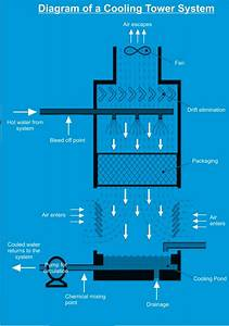 Cooling Tower  What Is A Cooling Tower And How Does It Work