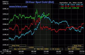 Gold Prices Lifted By Weaker U S Dollar Short Covering