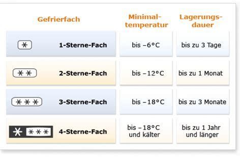 Wie Kalt Sollte Ein Gefrierschrank Sein by De Ratgeber K 252 Hlen Elektro Gro 223 Ger 228 Te