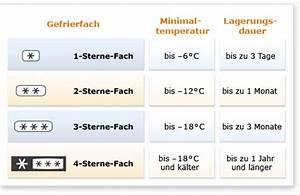 Kühlschrank Temperatur Zu Hoch : temperatur im gefrierfach zu niedrig haustechnikdialog ~ Yasmunasinghe.com Haus und Dekorationen