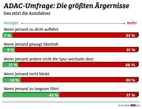 Aufreger Im Strassenverkehr Umfrage by Adac Umfrage Dr 228 Ngler Nerven Am Meisten Atudo