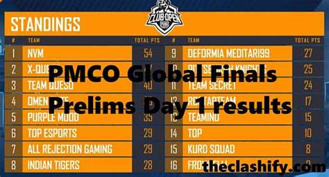 pmco global finals prelims day  results  july