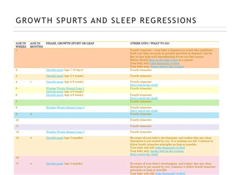 How Old Is Your Baby Growth Spurts And Sleep Regressions