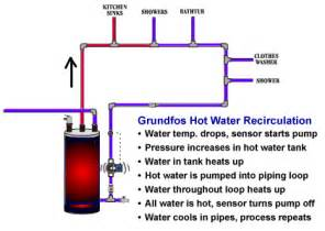 similiar hot water recirculation diagram keywords grundfos comfort series hot water circulation pumps works