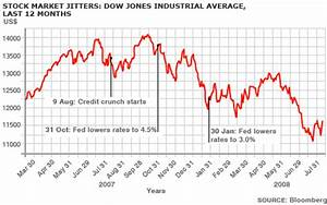 Dow Jones 15 Year Chart Bbc News Business Global Credit Crunch Facts And Figures