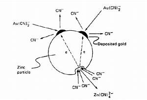 Schematic Diagram Showing Gold Deposition Of Gold Onto
