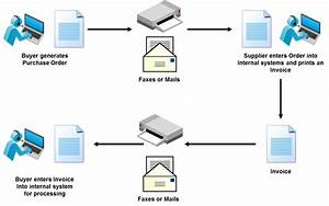 What Is Edi  Electronic Data Interchange
