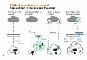 Smart Home Standards : an end to end standard onem2m infrastructure for the smart ~ Lizthompson.info Haus und Dekorationen