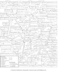 Uni-variate distribution relationships – Data Sagar