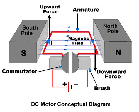 Electric Motor Diagram by Dc Motor Electronicwings