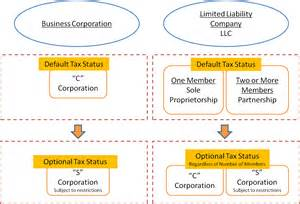 S-Corporation vs LLC Comparison