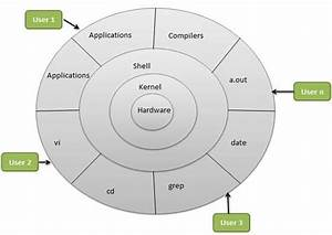 What Is The Difference Between A Kernel  Drivers  And