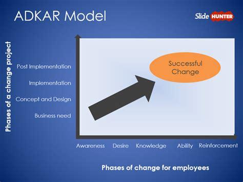 Adkar Activities Related Keywords