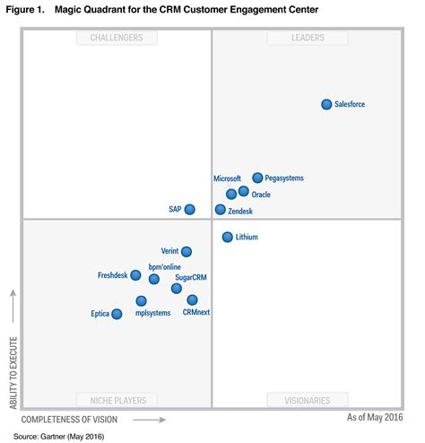 gartner s 2016 magic quadrant for crm zendesk