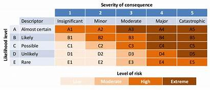 Risk Matrix Rating Consequence Qualitative Ratings Example